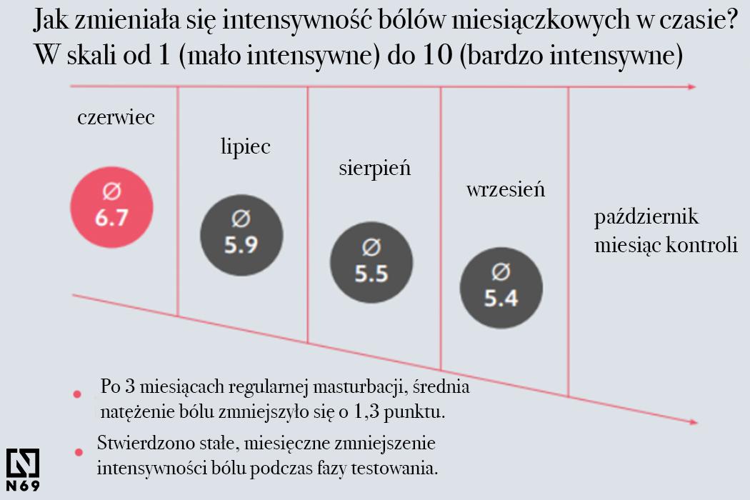 Womanizer badania wykres